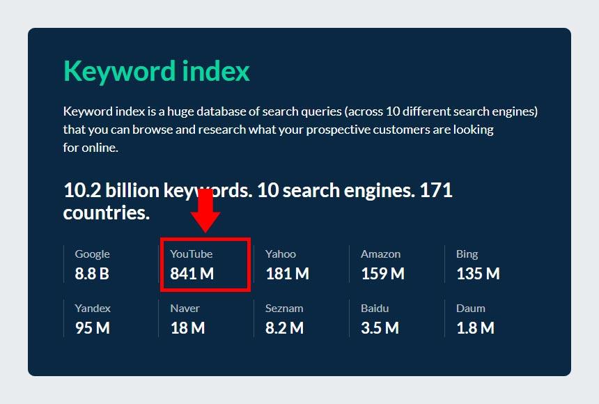 Ahrefs YouTube Keyword Index