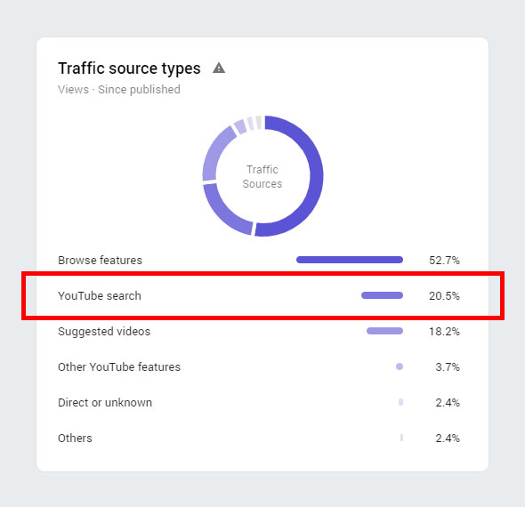 YouTube Traffic Source Types
